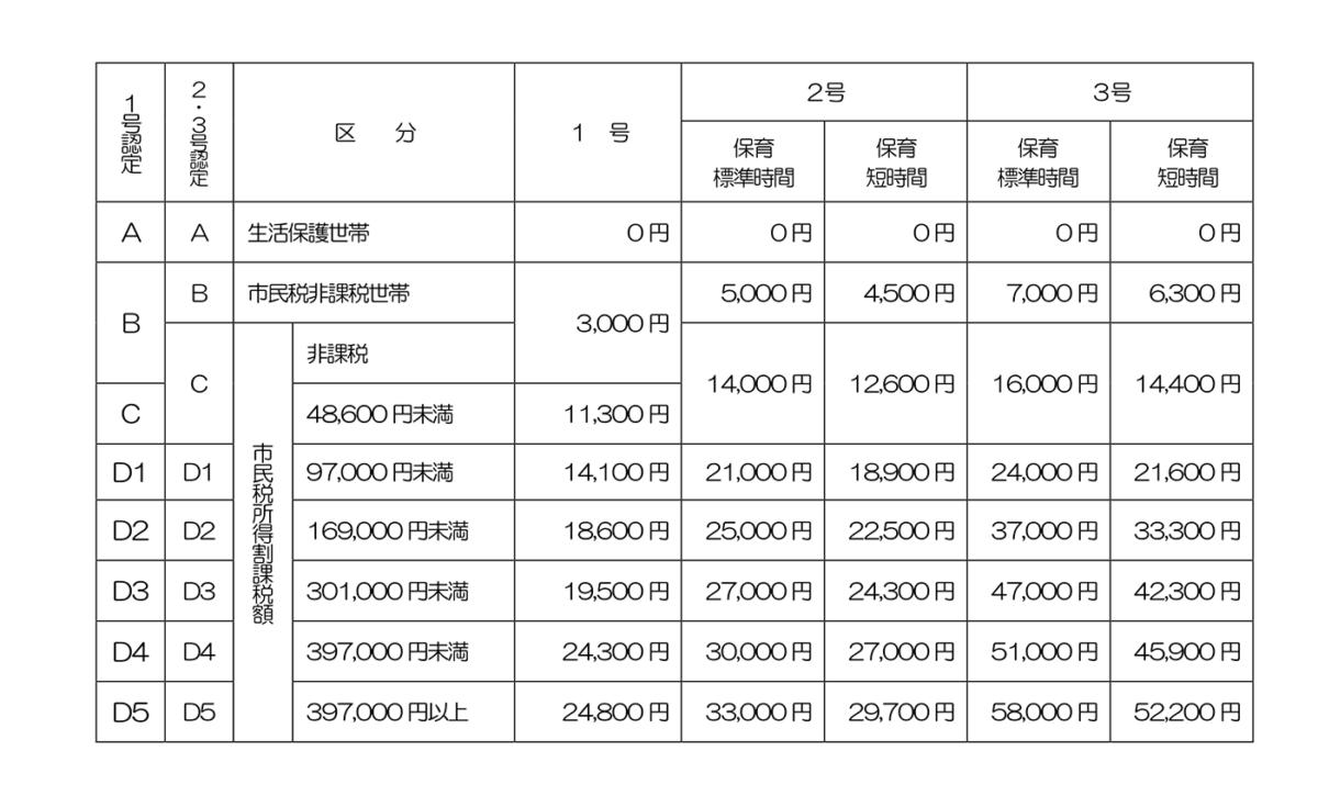 平成29年度・長崎市保育料一覧表