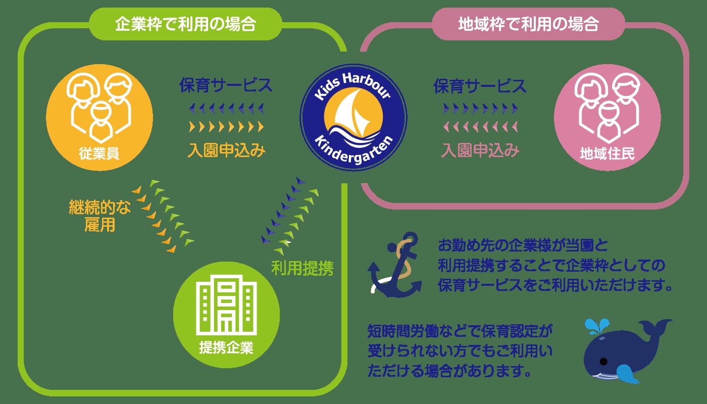 企業主導型保育園の利用イメージ